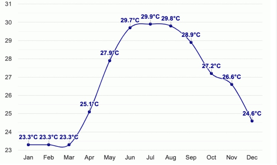 Температура воды в Дананге