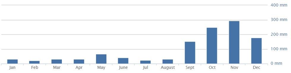Количество осадков в Нячанге