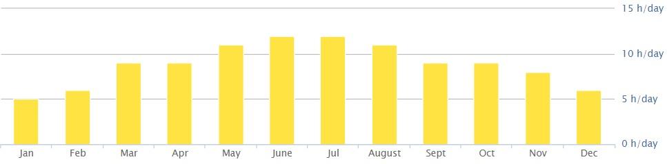 Количество солнечный дней в Нячангей