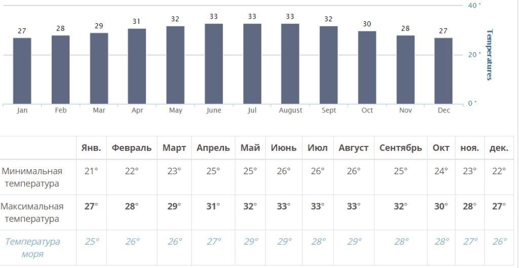 Погода в Нячанге по месяцам