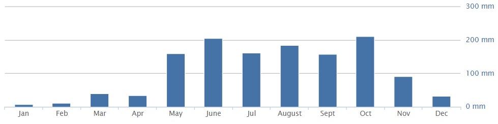 Количество осадков в Хошимине