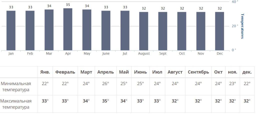 Погода в Хошимине по месяцам